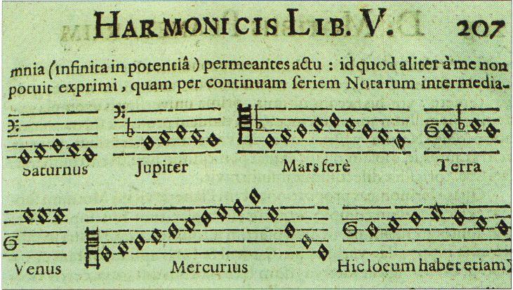 Pythagoras, Kepler, Math and Music