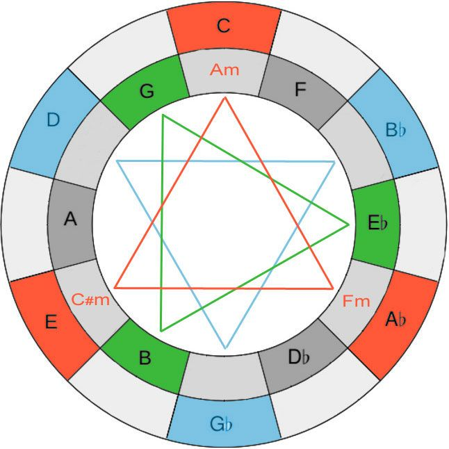 Augmented Triads of Coltrane's Giant Steps       RoelsWorld Music