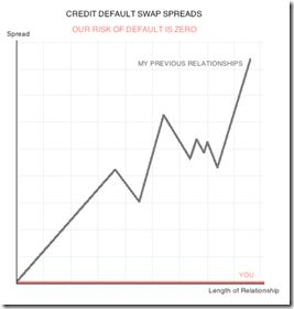 14 Ways Economists Say I Love You (with Charts) http://goo.gl/zkwvx