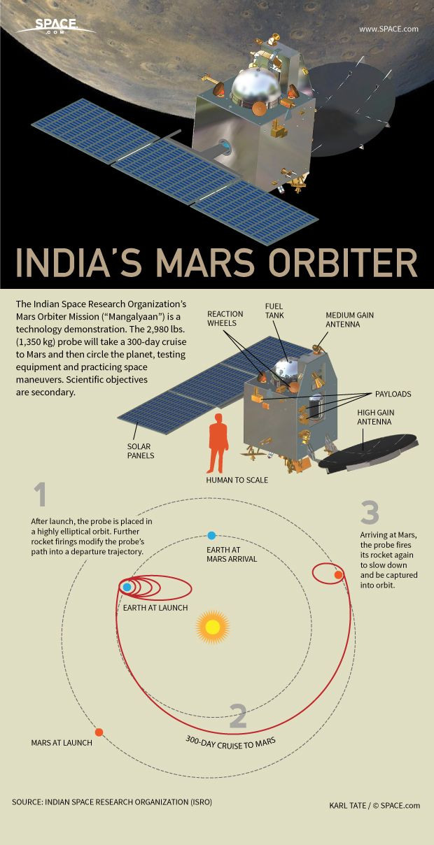 After a 300-day cruise through space, India's Mars probe will circle the planet.
