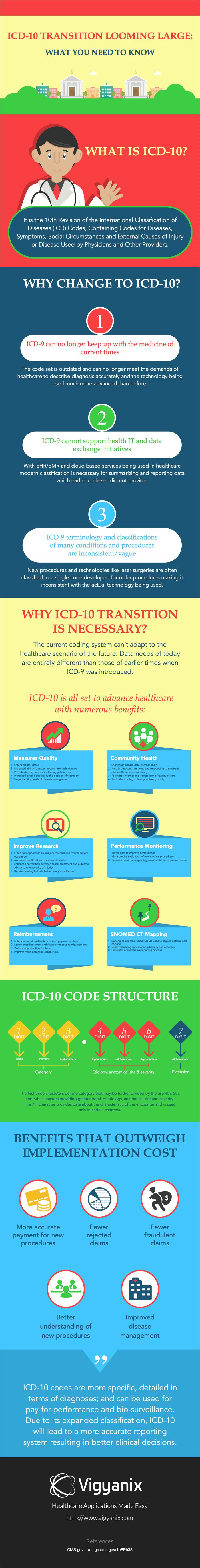 25 parasta ideaa pinterestiss icd 10 icd 10 are slated for october 1 2015 although implementation of icd xflitez Image collections
