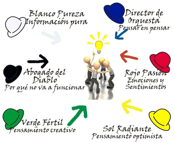essay writing mind mapping