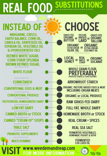 Real Food Substitutions Infographic - Weed'em & Reap  LOVE THIS TOO!