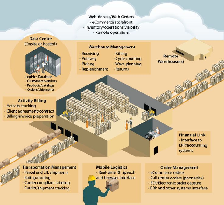 Warehouse Management Tracking Clients Ecosystems