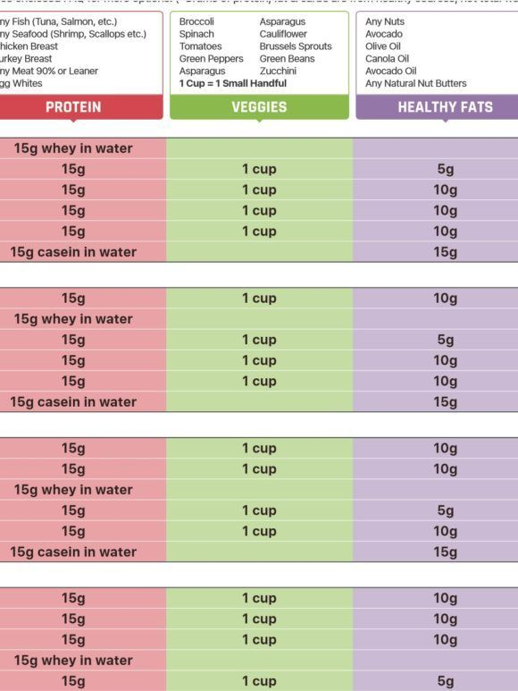 rp strength diet template free