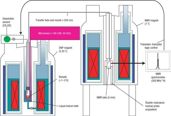 Nuclear Magnetic Resonance Spectroscopy Instrumentation Market 2017- Bruker, JEOL - https://techannouncer.com/nuclear-magnetic-resonance-spectroscopy-instrumentation-market-2017-bruker-jeol/