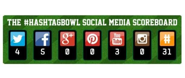 57% of Super Bowl Ads Feature Hashtags Facebook Tops with 5 Mnetions