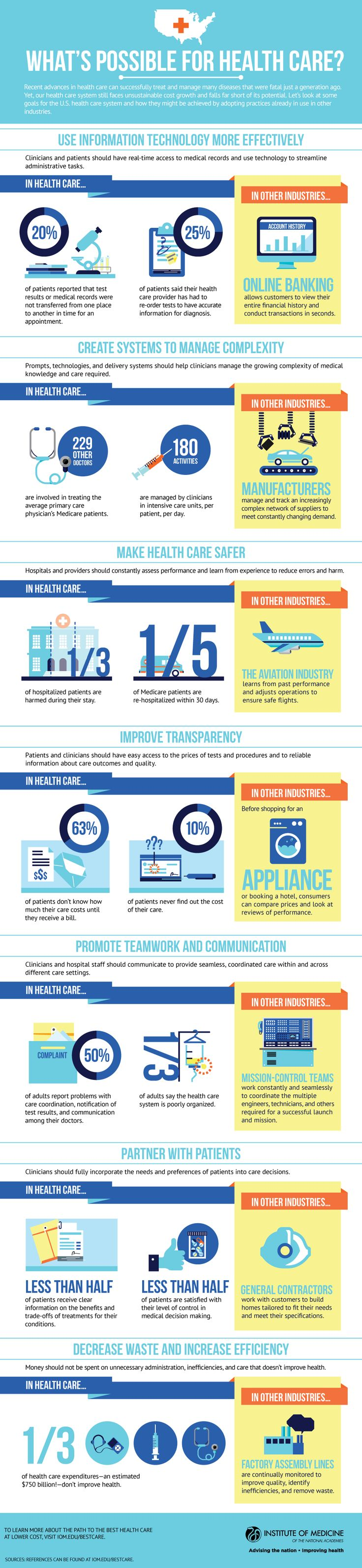 Institute of Medicine Infographic: The Possibilities for Health Care
