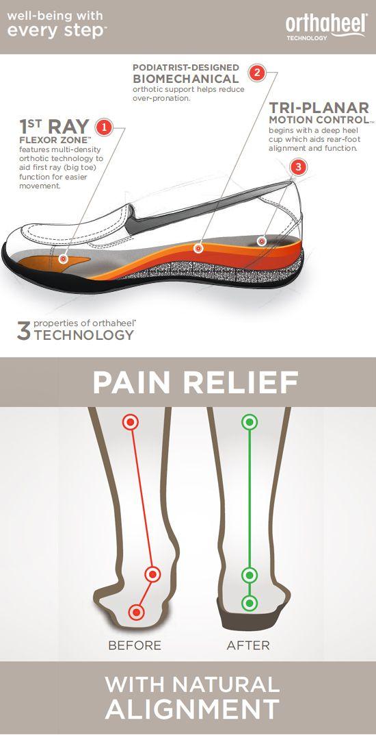 Best Shoes For Teachers Plantar Fasciitis