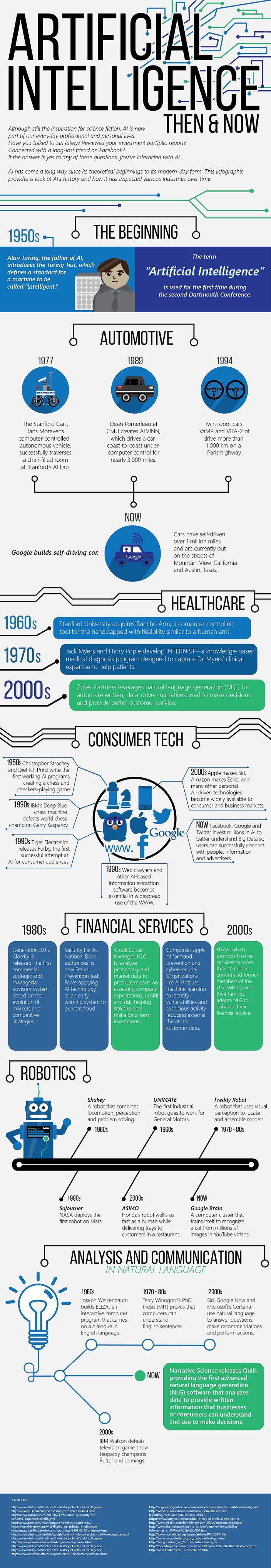 AI Then vs Now infographic by Narrative Science