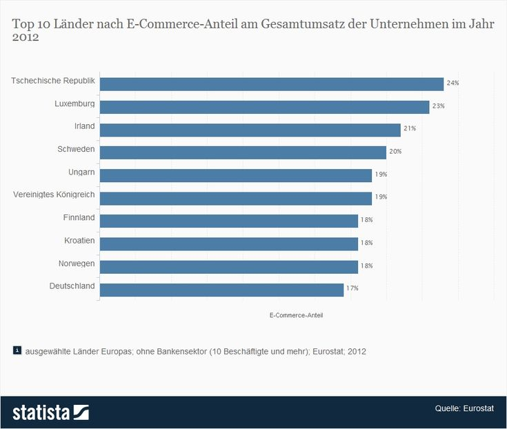 Top 10 #Länder nach E-Commerce-Anteil am Gesamtumsatz der #Unternehmen im Jahr 2012.