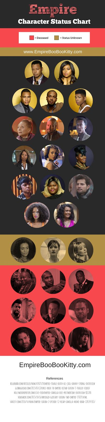 When Does Empire Season 3 Come On? [Infographic] When Does Empire Season 3 Come On? Empire fans are eager to know when the show's third season will start. Television just isn't the same without Fox's hip-hop drama series. As much as we complain about the show's cliffhangers Wednesdays are dull without new episodes of the series. The show's third season will most likely start this September. Lee Daniels the show's co-creator recently left his directing gig for the the Richard Pryor biopic…