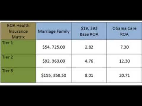 Obama Care has a Return on Asset Profit Value, So Open Back Up the Gover...