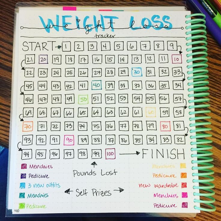 Best 25+ Weight Loss Chart Ideas On Pinterest | Fitness Diary