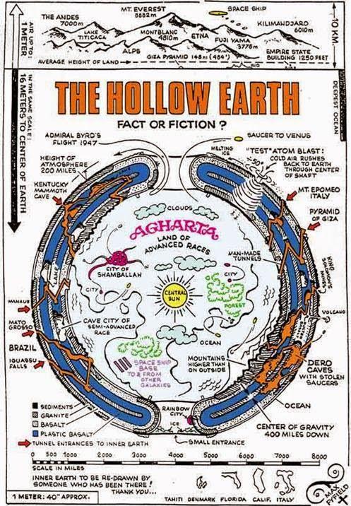 UFOS ONLINE: Exploração Fascinante sobre a Teoria da Terra Oca