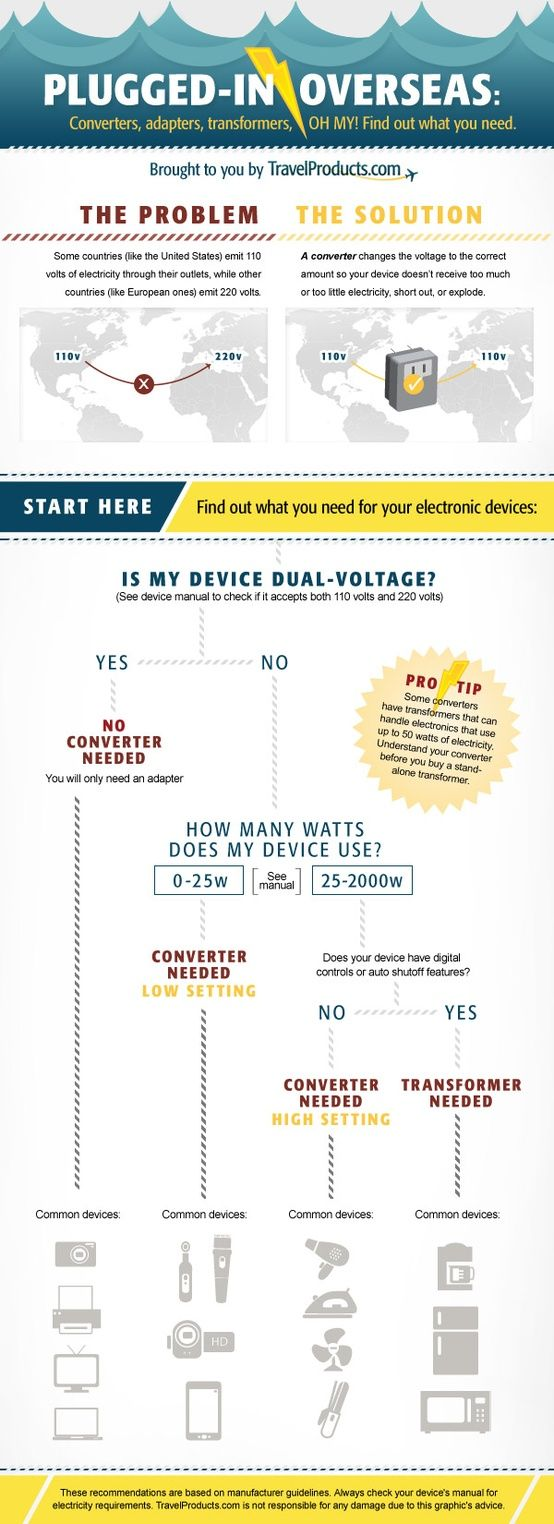 Travel Power Converters Help Infographic