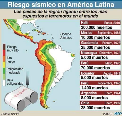 """#Aprendamos Terremotos: """"Zona de riesgos sísmicos de Centro y Sudamérica"""" """""""