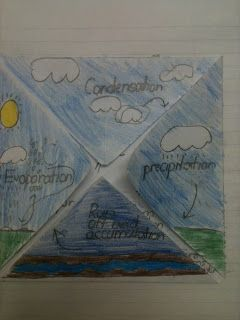 This water cycle foldable can be used as an activity for the students to connect all of the parts of the water cycle together, once they have learned each part of the system. It can be used as a study tool for the assessment over the material. They can take it home and quiz themselves over the definitions and characteristics that each component of the water cycle has.
