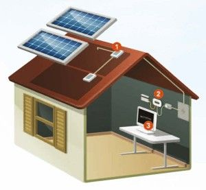 Système Photovoltaïque d'autoconsommation complet par Alliantz
