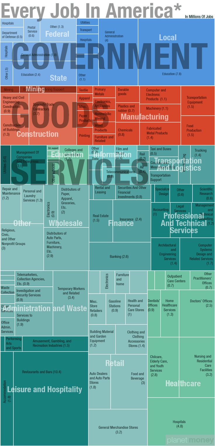 All The Jobs, By Occupation