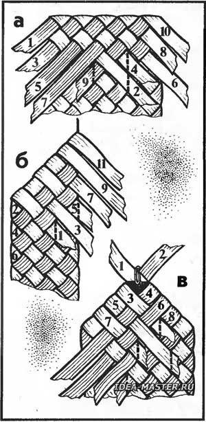 Рис. 7. Заплетение кромки наружного слоя