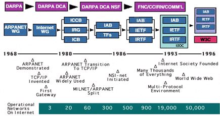 The internet also has history on its back. Did you know that it was made in a project called ARPANET