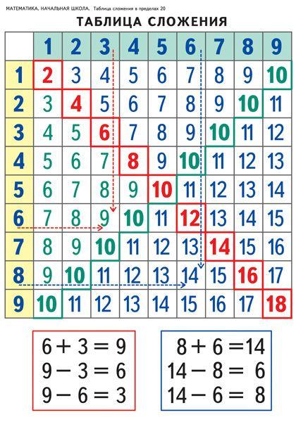 Математика. Начальная школа