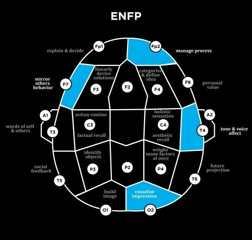 Types Personalities Beyond: 191 Best Images About ENFP- My Personality On Pinterest