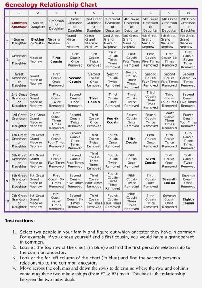 ok right SIGNS Genealogy, Family genealogy, Genealogy chart