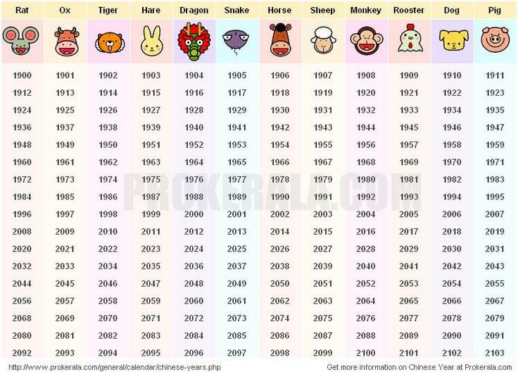 chinese new year dates and chinese animal years based on zodiac list of chinese years based on 12 year cycle when is chinese new year years 1900 to 2103 - Chinese New Year Animals Meanings