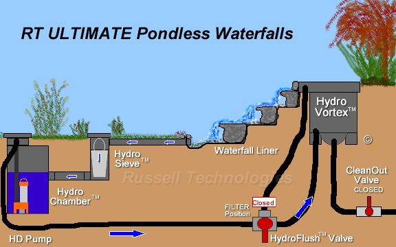 112 best images about pondless waterfall designs on pinterest backyard waterfalls backyard - Easy install modular outdoor kitchens create chefs paradise ...