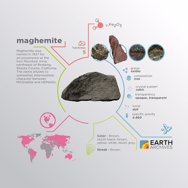 Maghemite was named in 1927 for an occurrence at the Iron Mountain mine northwest of Redding Shasta County California. The name alludes to somewhat intermediate character between MAGnetite and HEMatite. #science #nature #geology #minerals #rocks #infographic #earth #maghemite #magnetite #hematite