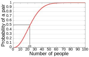 A graph showing the computed probability of at least two people sharing a birthday amongst a certain number of people.
