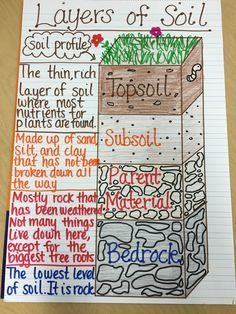 271 best images about rocks soil teaching geology on for 5 layers of soil