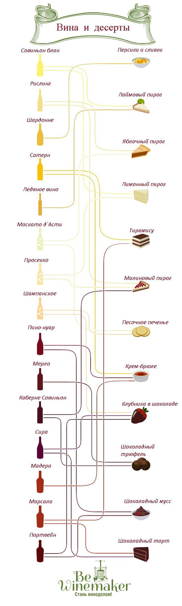 С чем пить вино, сочетание