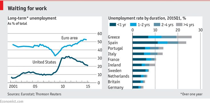 The Economist explains: Why long-term unemployment in the euro area is so high | The Economist