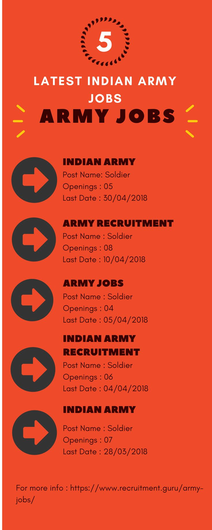 Latest released Indian Army Jobs 2018