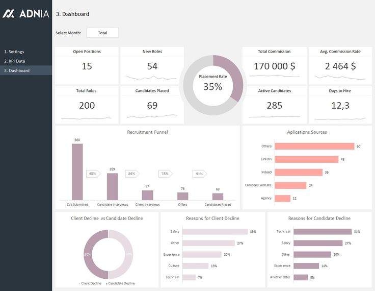Best Excel Dashboards Images On   Dashboards