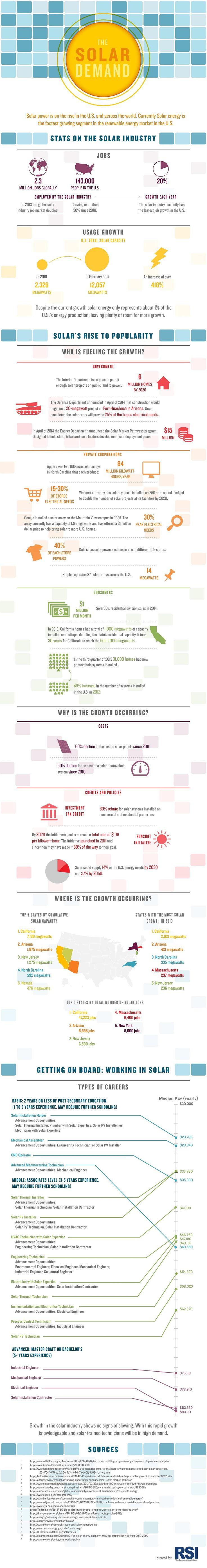 The Solar Demand #solar #infographics #environment #green #energy