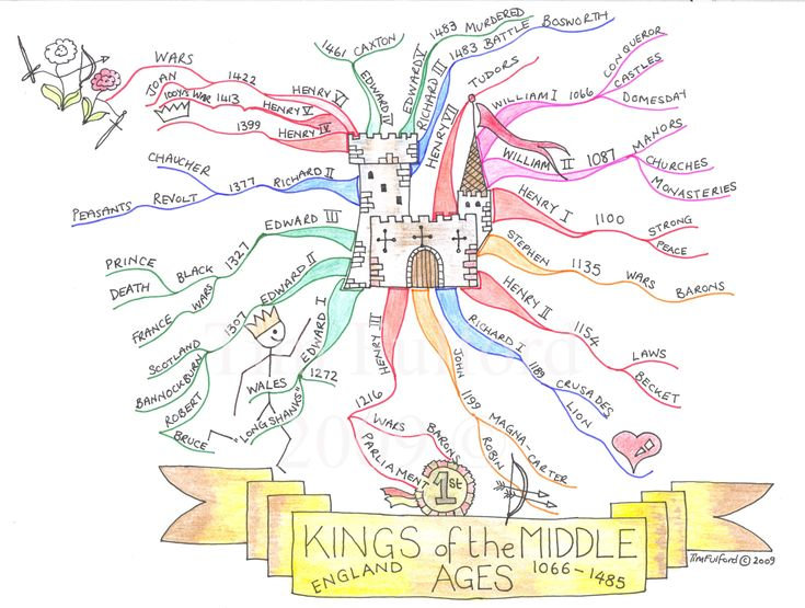 mind map for kids...fabulous visual if I ever teach World History again; would also be great for anything similiar...characters for English, timeline idea for social studies...possibilites are endless