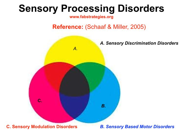 66 best fab sensory processing interventions images on for Sensory motor integration disorder