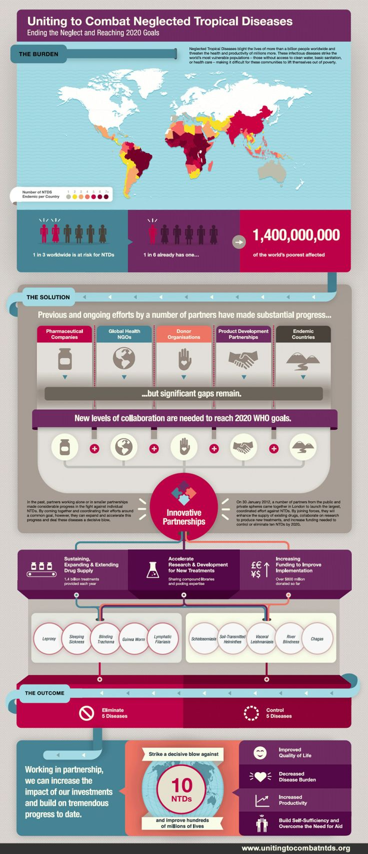 Uniting to Combat Neglected Tropical Diseases #ntd Infographic #diseases