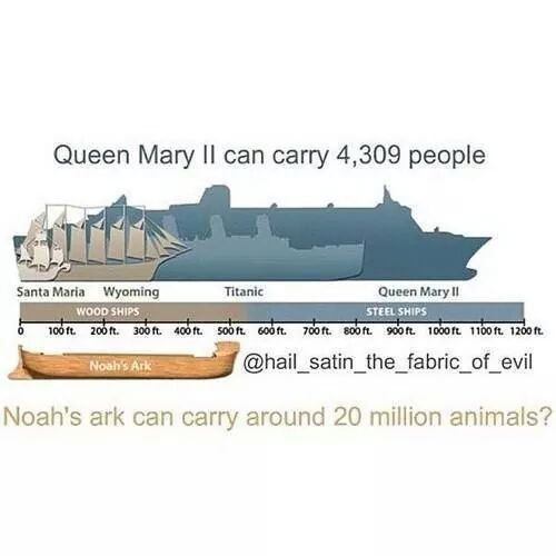 Noahs ark is a spin off of the epic of Gilgamesh great flood myth.  Plagiarism, again, people