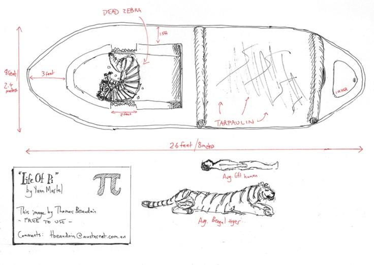 life of pi boat diagram 19 10 tridonicsignage de \u2022life pi lifeboat diagram rh airfreshener club life of pi lifeboat diagram life of pi tiger