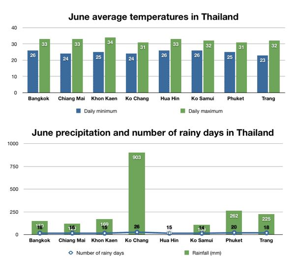 Rainfall and temperature chart for Thailand in June