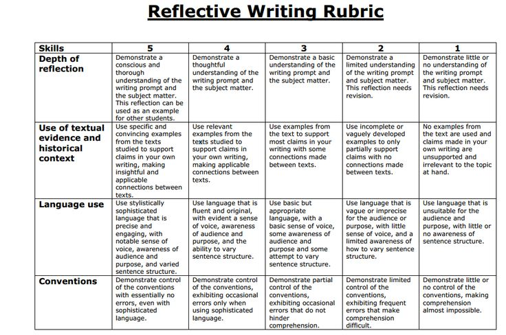 macbeth reflectie essay rubric Writing rubric: reflective essay 4 3 2 1 criteria advanced proficient basic below basic occasion for reflection a thing experienced responses.