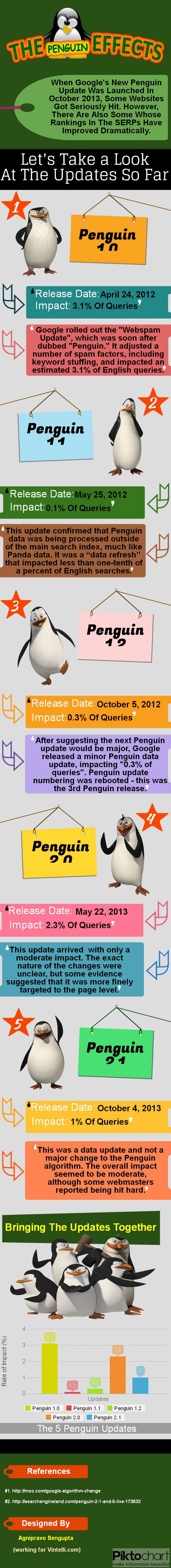 #INFOgraphic > Google Penguin Effects: Not any particular graphic design elements here, but quite useful for the seo squad as it recaps the 5 Google Penguin algorithm updates and the magnitude of their effects on search result rankings.  > http://infographicsmania.com/google-penguin-effects/?utm_source=Pinterest&utm_medium=INFOGRAPHICSMANIA&utm_campaign=SNAP