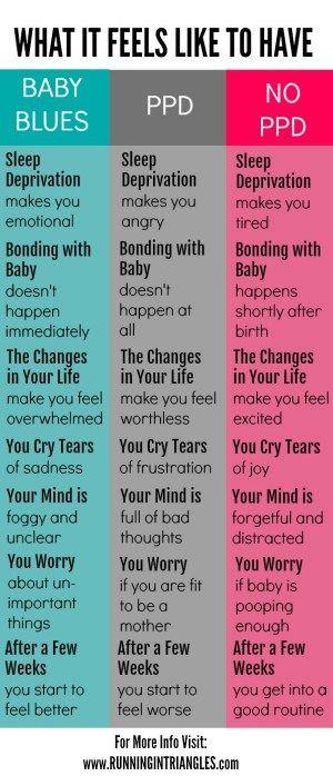 The Baby Blues vs. Postpartum Depression vs. No Postpartum Mood Disorder - Running in Triangles