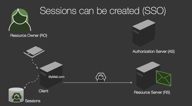 How To Control User Identity Within Microservices