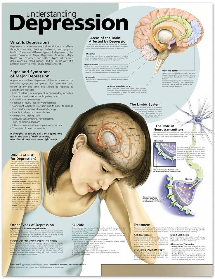 Understanding Depression Chart Repinned by SOS Inc. Resources…